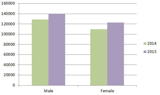Statistic Pilgrimage in 2015 - Gender graph